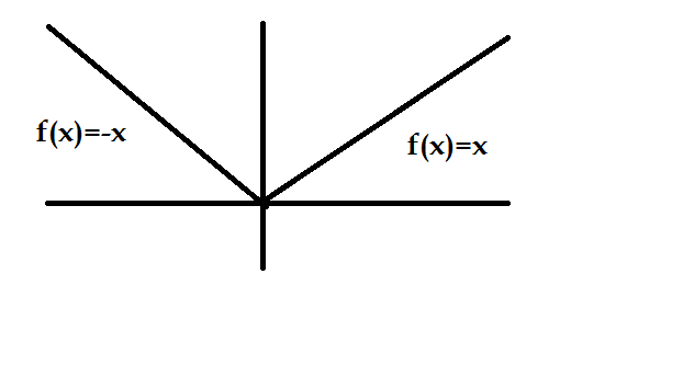 from the graph it is clear that derivative