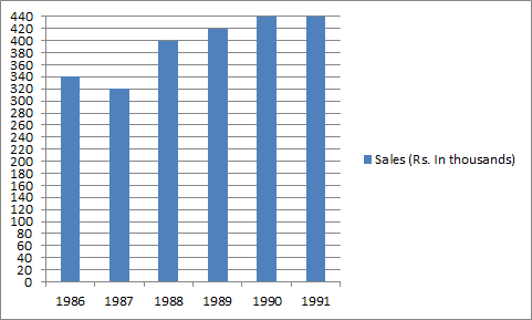 By how much amount are the sales in 1989 more than those in 1987?