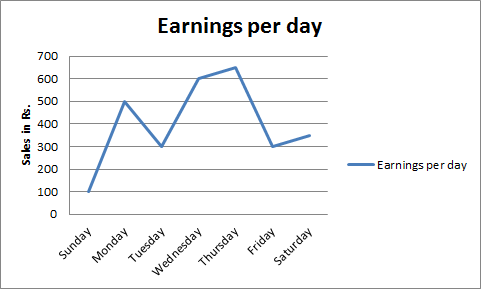 The difference in earnings was large between