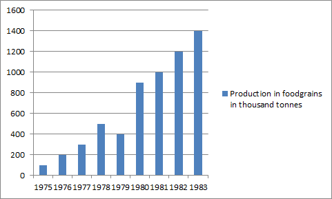 Considering the measures given on the Y-axis, the production figures must be related to