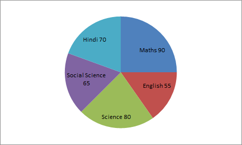What is the percentage marks in Math of the full marks?