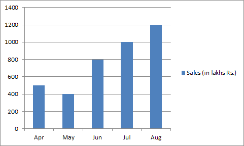 In which of the following duration, there is steady increase in sales?