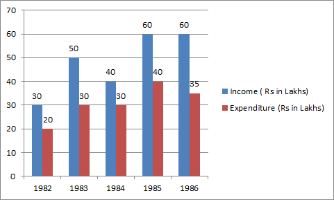 What was the difference in profit between 1983 and 1984?
