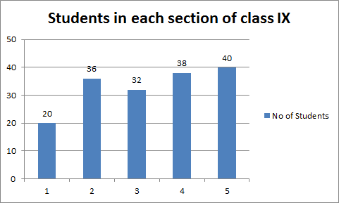 Which section has the maximum number of students?