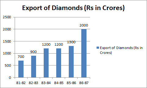 Between which two years the export of diamonds was the same?