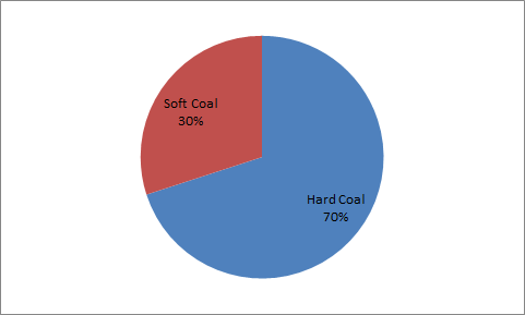 The chart above shows the distribution of coal production in a certain country. The chart on the left shows the percentage of hard and soft coal, and that on the right shows the distribution of grades of hard coal. What percent of the total production was grade B hard coal?