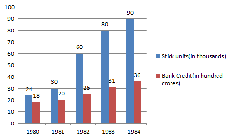 What was the percentage increase in number of stick units from 1981 to 1983?