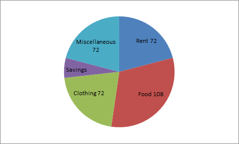 If the annual income of the family is Rs. 60000, then the savings are: