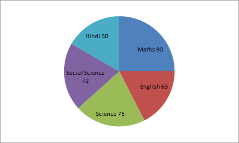 The subject in which the student scored 108 marks is