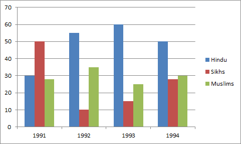 During which year was the Hindu percentage maximum?