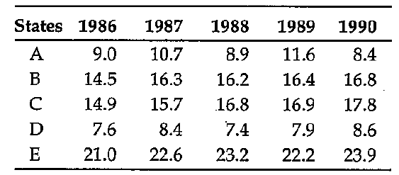 In 1988, which states contributes close to one-eighth of the total production of all the five states?