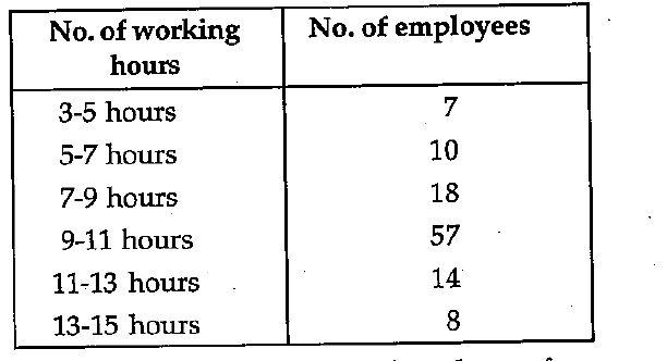What is the average working hour of an employee?