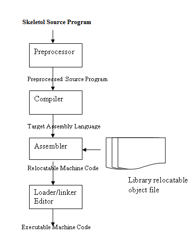 process of execution of program
