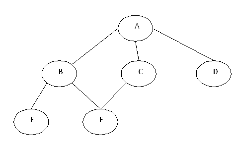 mcq on stack and queue with answers pdf