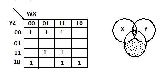 In the following karnaugh map, corresponding switching function in its minimal form is