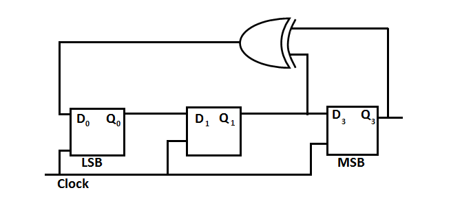 The correct state sequence of the circuit  with initial state Q0=1, Q1Q2 = 0. The state of the circuit is given by the value 4Q2+ 2 Q1+Q0.