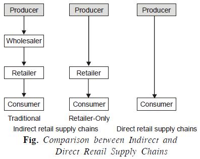 Retail Supply Chains