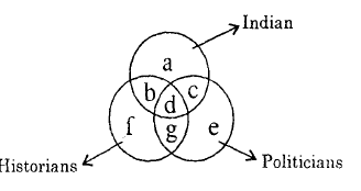 Points out the letter which represents Indians and historians but not politicians on the basis of these three' circles?